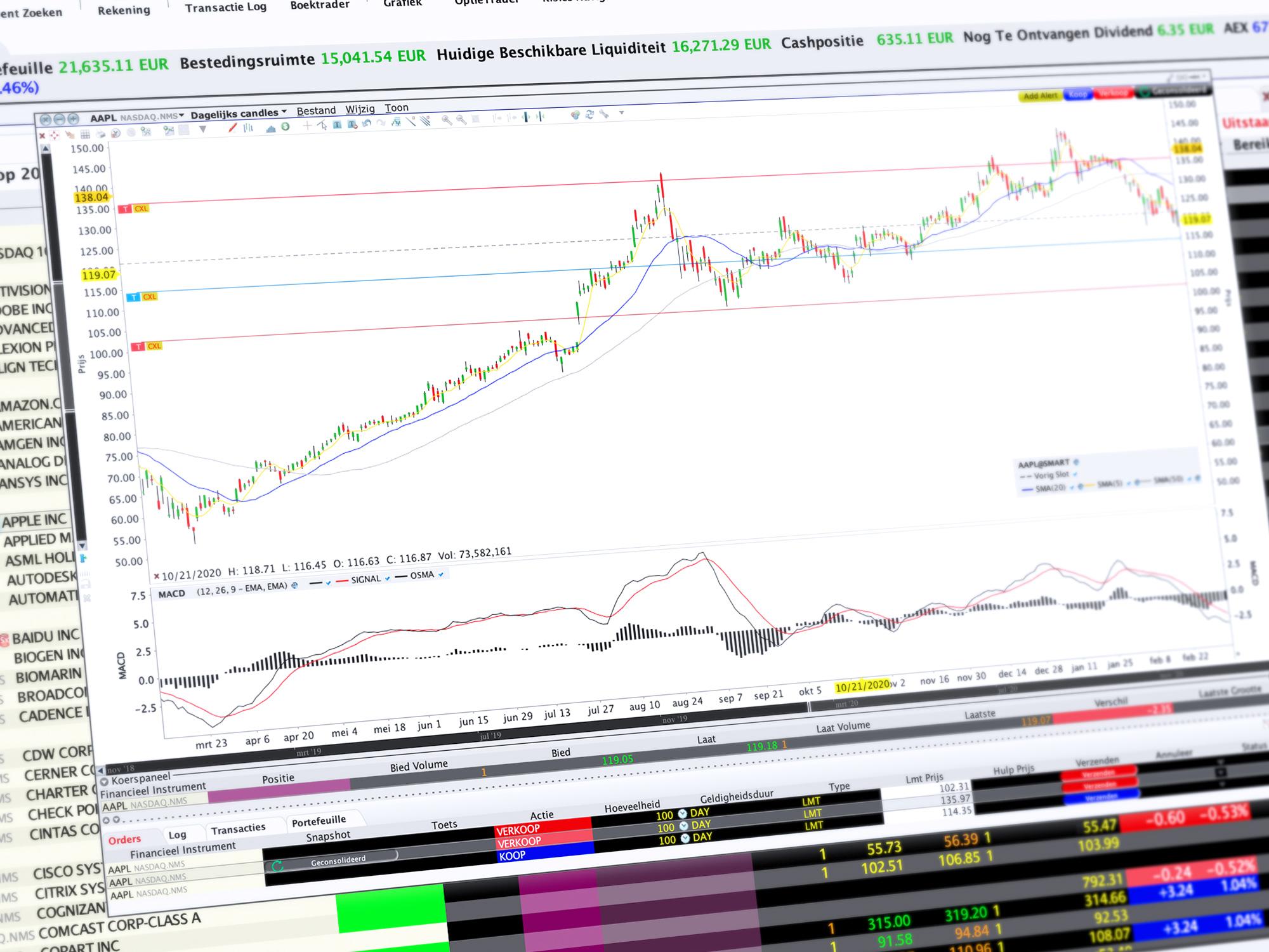 Meer LYNX Trading tools - GrafiekTrader