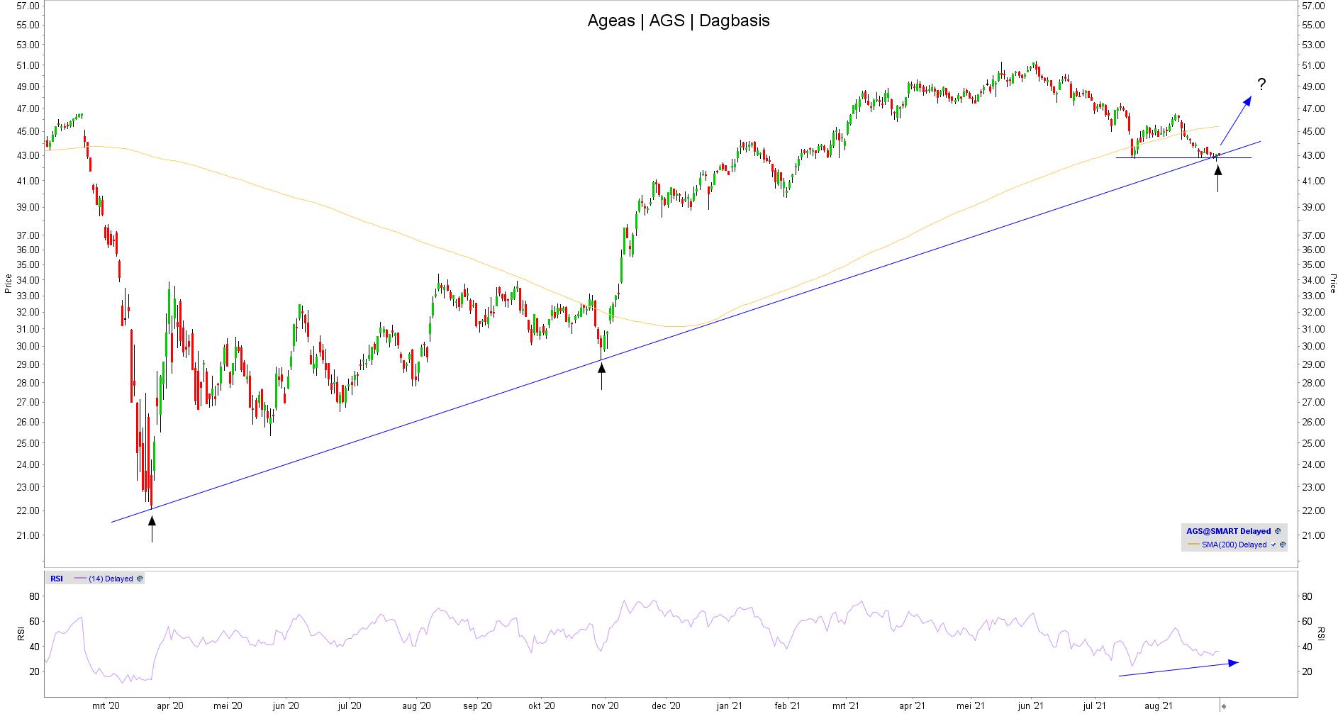 Aandeel Ageas: Technische analyse