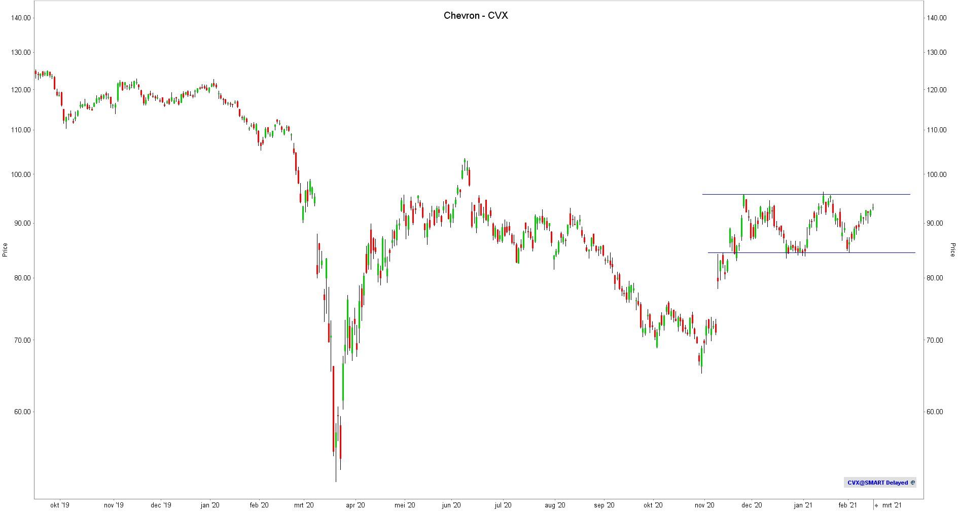 Beleggen in olie   Beste olie aandelen   koers olie