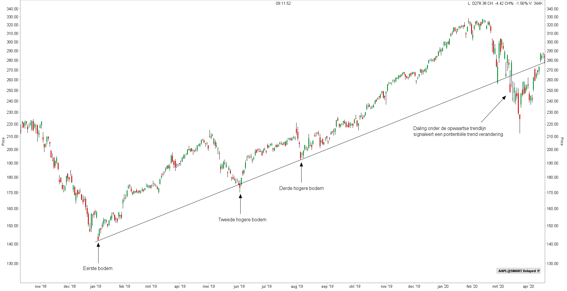 Stijgende trendlijn