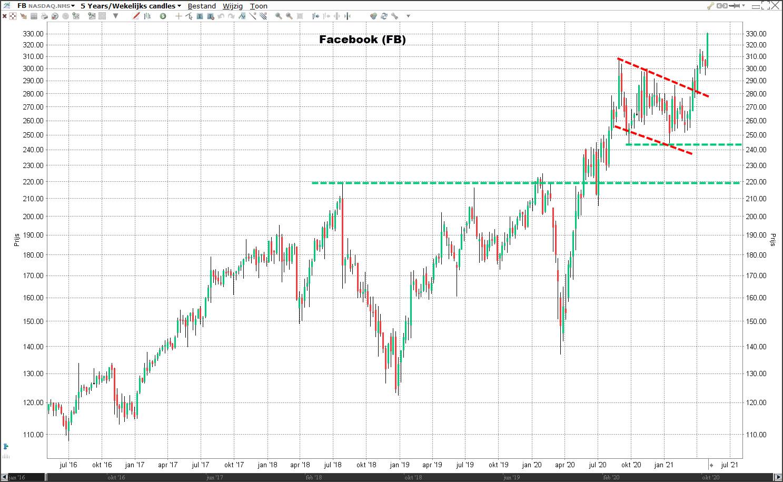 aandeel Facebook koers   Koers Facebook   Advies aandeel Facebook   Beleggen in aandeel Facebook