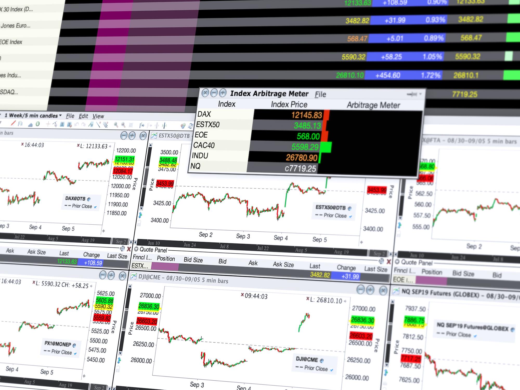 Futures handelen - analyseer strategieën Index Arbitrage Meter