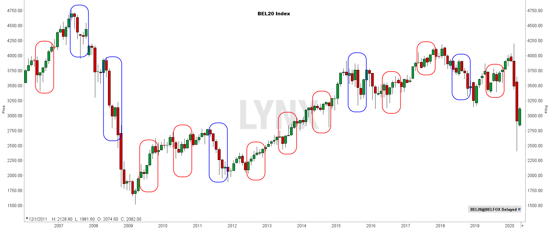 sell in may bel20