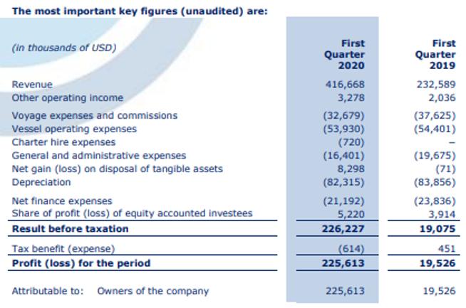 1e kwartaalresultaten aandeel Euronav