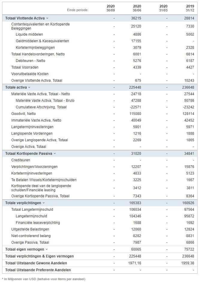 Beleggen in AB InBev | Koers AB InBev | Aandeel AB InBev