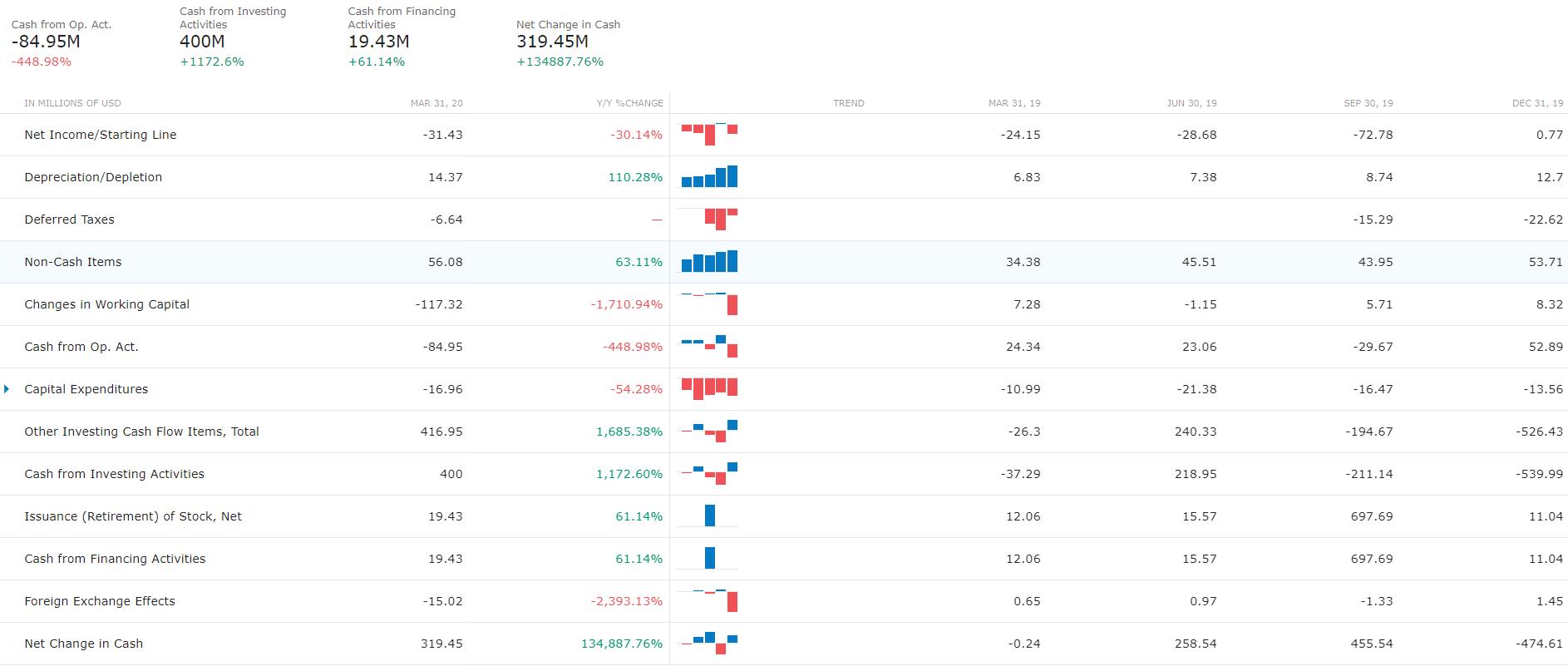 Aandeel Shopify Cash Flow