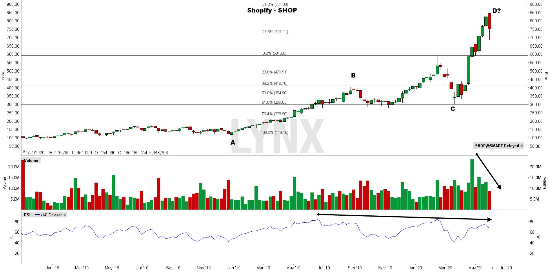 Aandeel Shopify Technische analyse