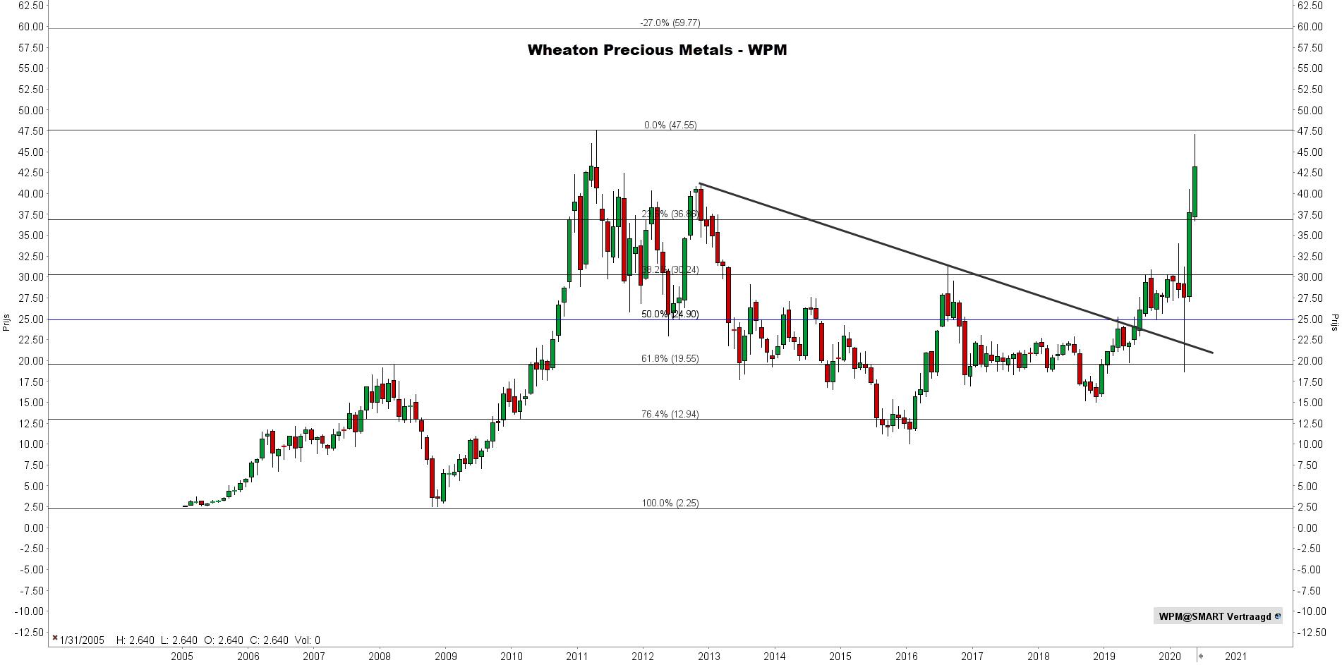 Aandeel Wheaton Precious Metals Technische analyse