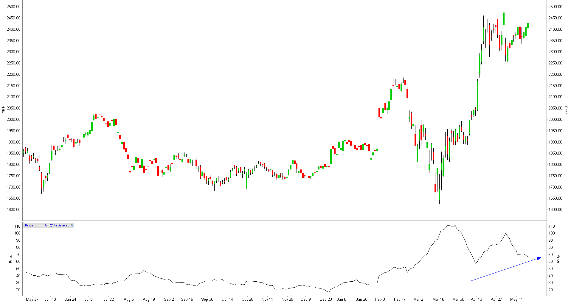 Average True Range high value stock
