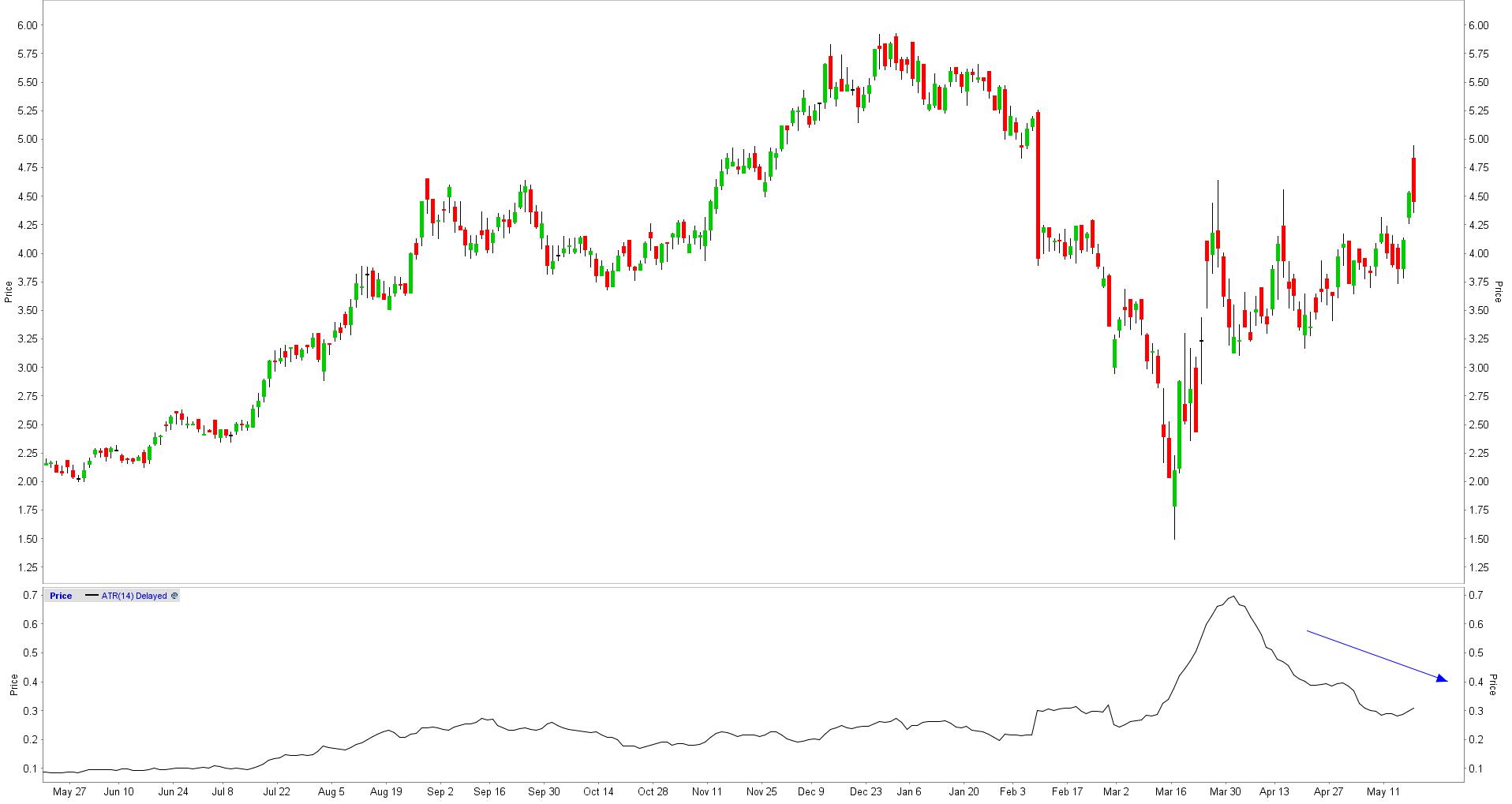 Average True Range low value stock