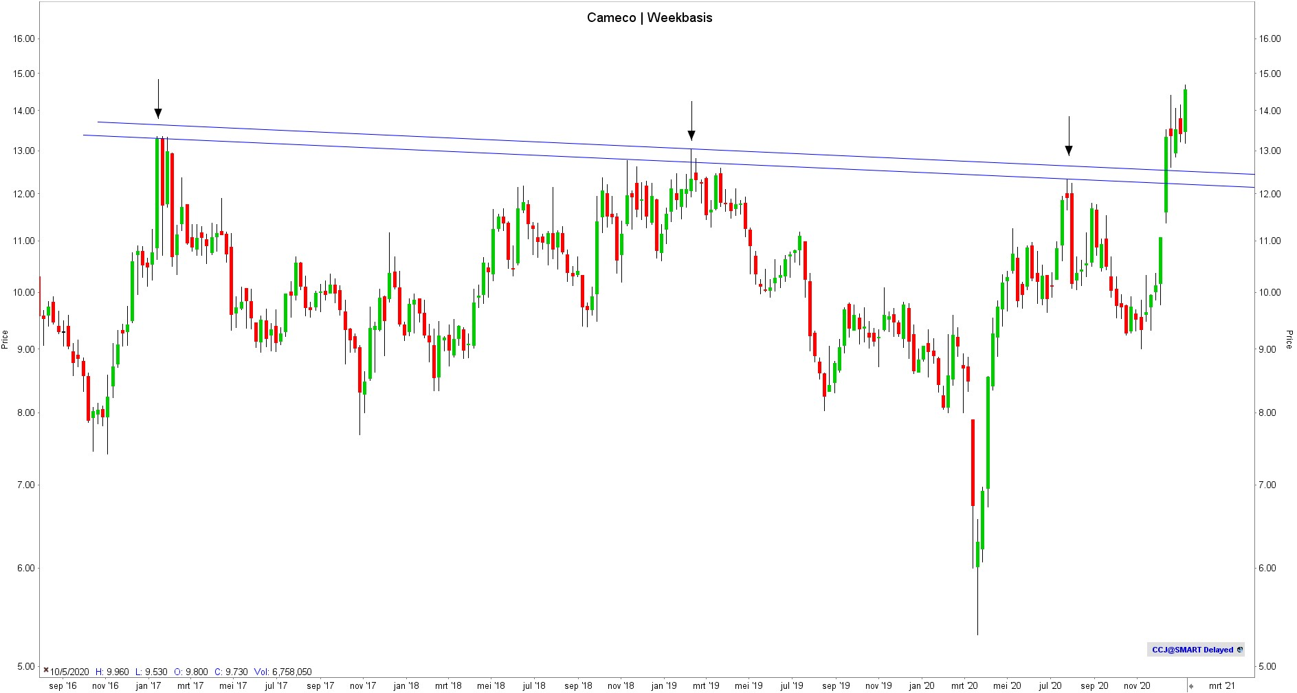 Cameco Weekly - TA