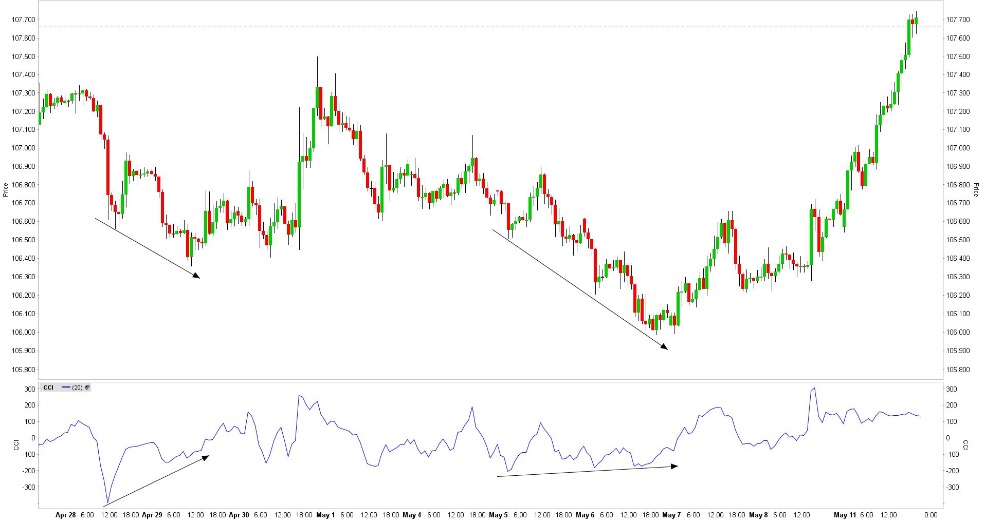 Commodity channel index bullish divertentie