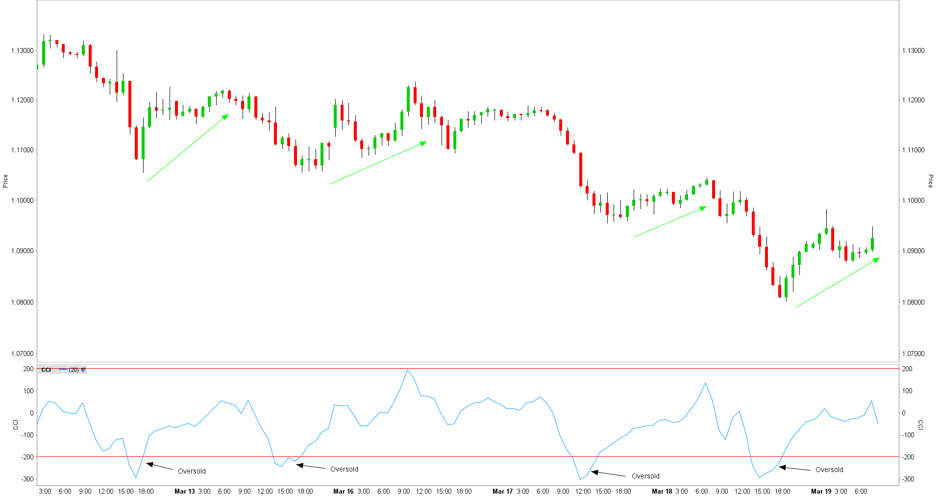 Commodity channel index neerwaartse trend