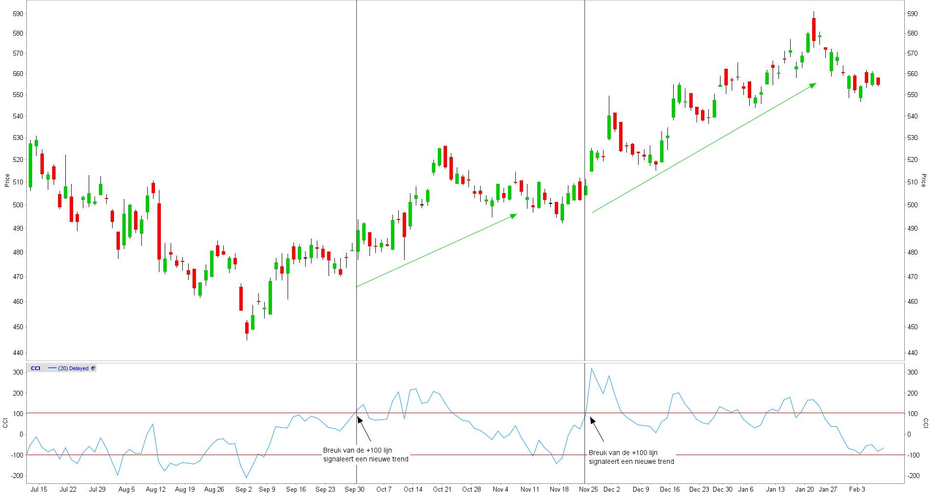 Commodity channel index opwaartse trend