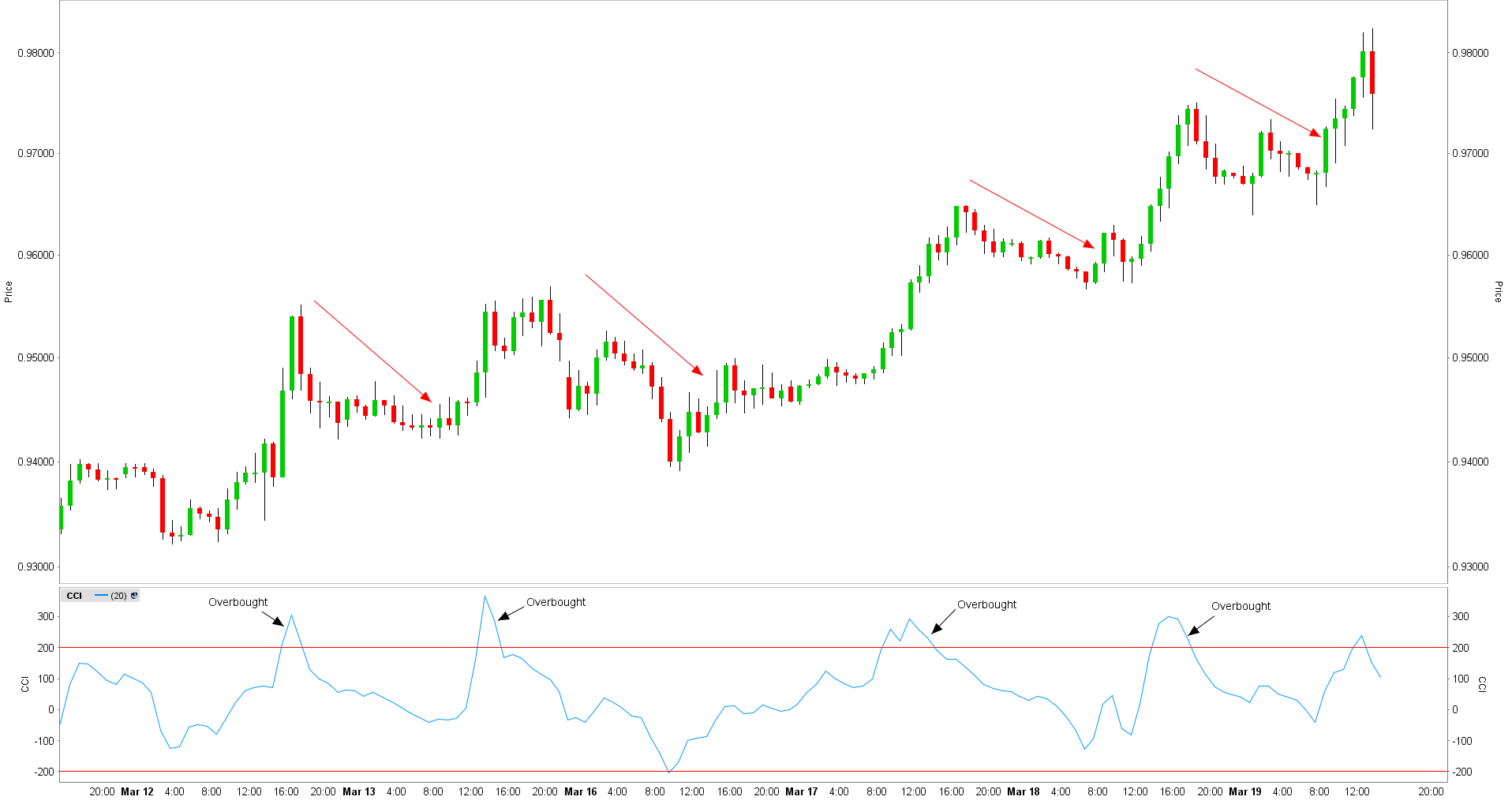Commodity channel index overbought