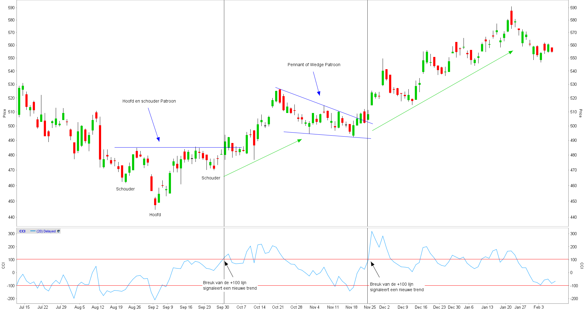 Commodity channel index patronen