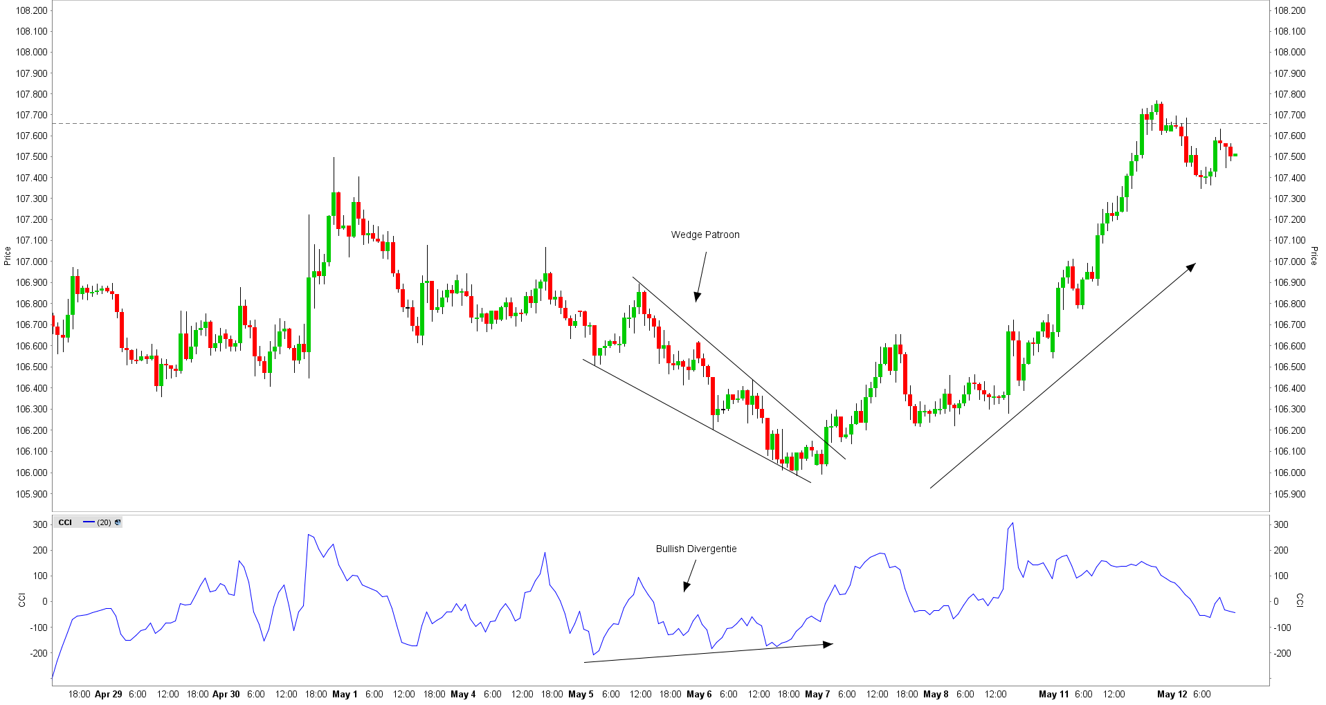 Commodity channel index wedge