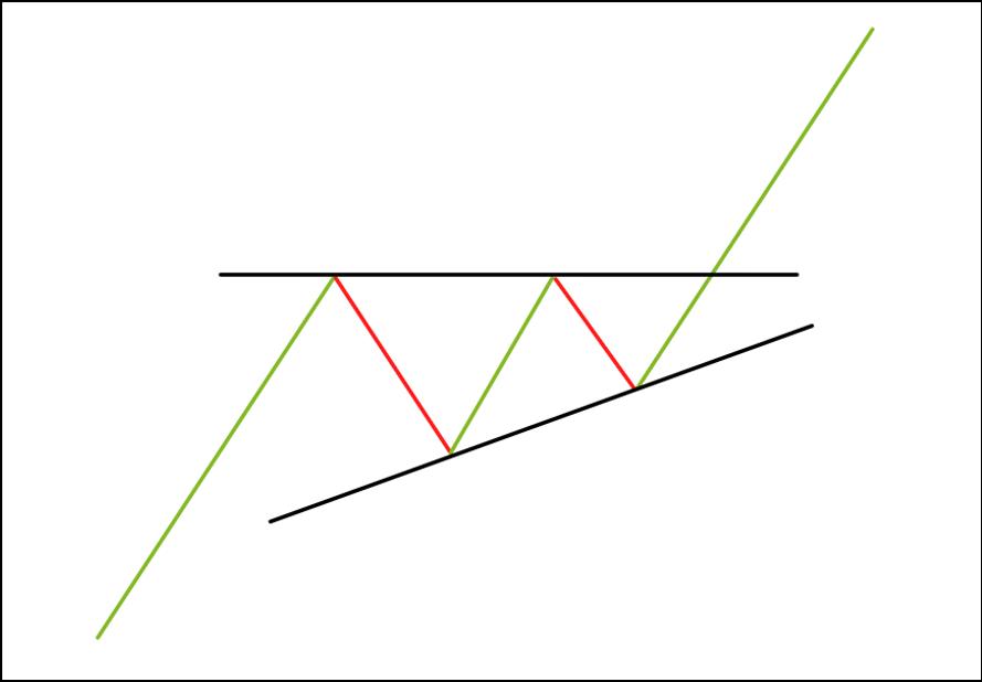 De Ascending Triangle - Technische Analyse