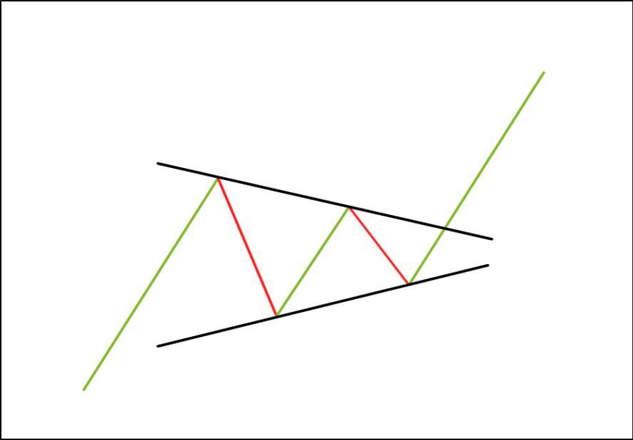 De Symmetrical Triangle - Technische Analyse