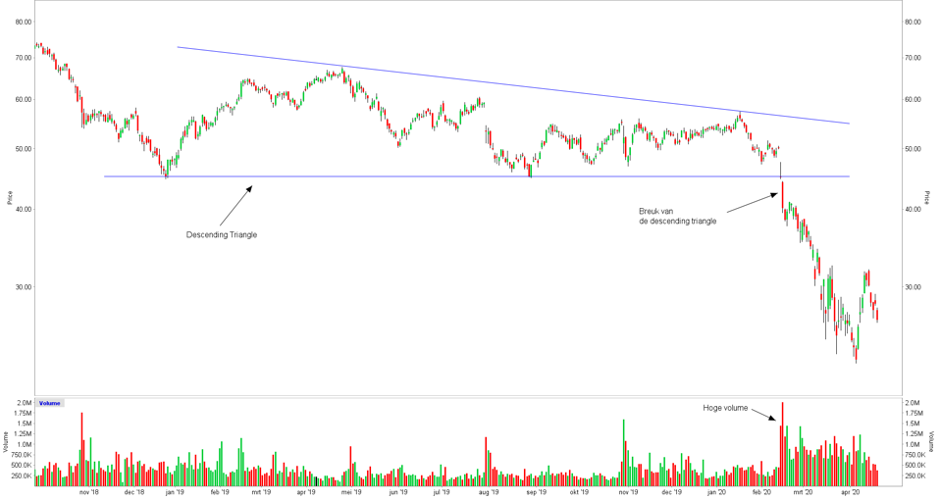 Descending Triangle - Technische Analyse
