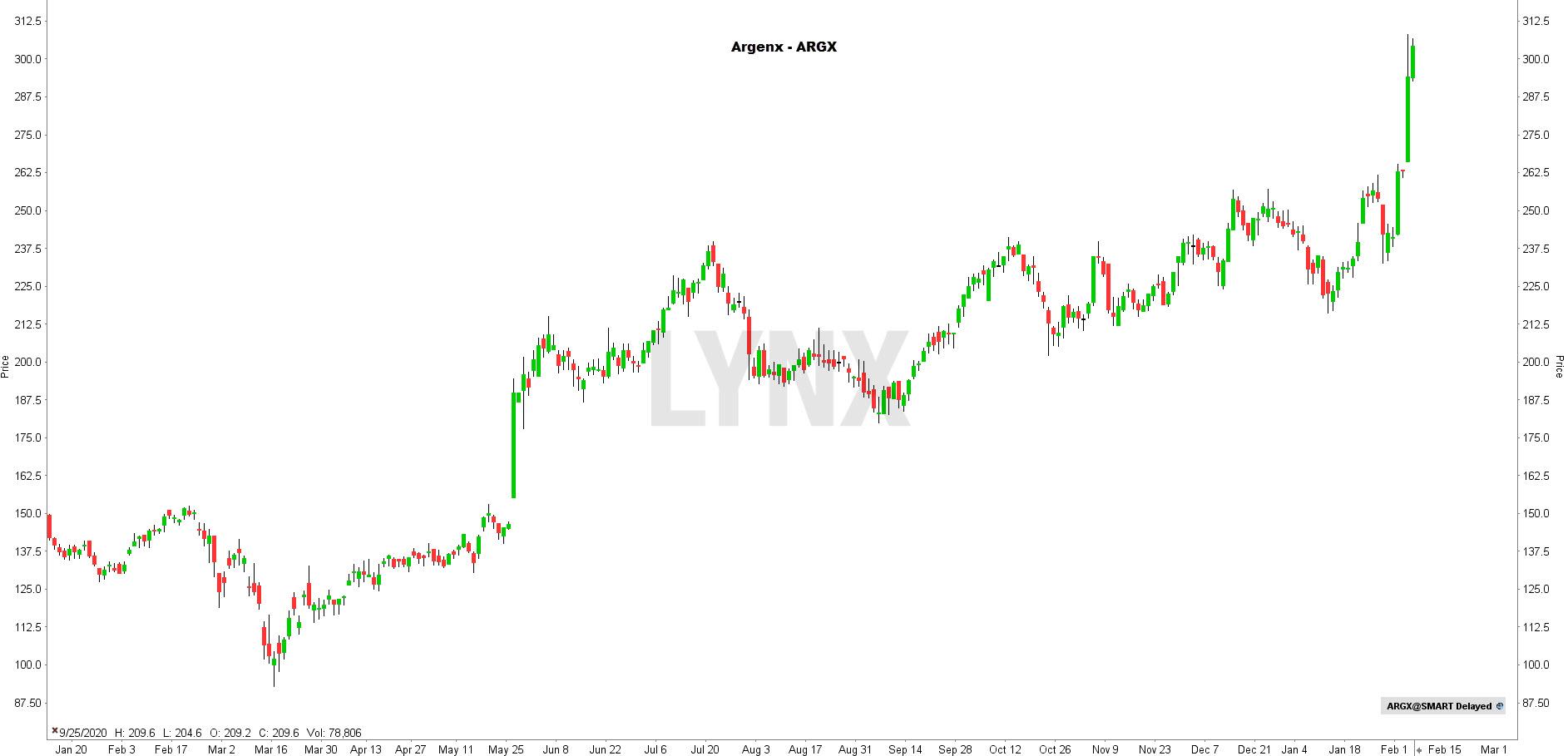 Aandeel Argenx koers terug op dreef