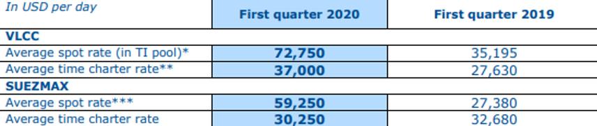 Kwartaalresultaten aandeel Euronav
