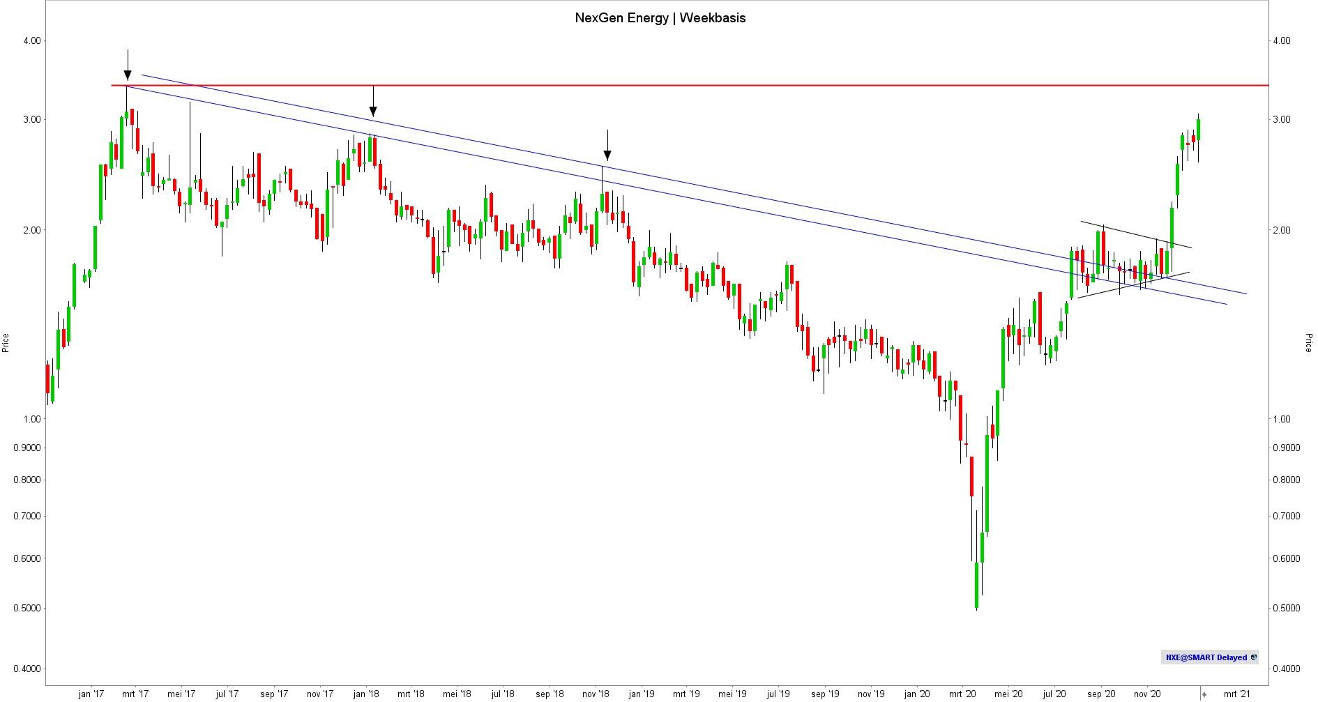 NexGen Energy Weekly - TA
