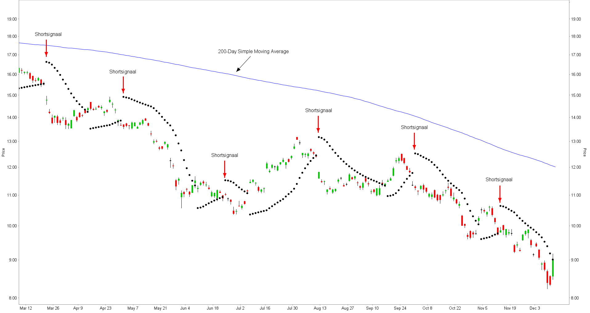 Parabolic SAR en 200 day simple moving average