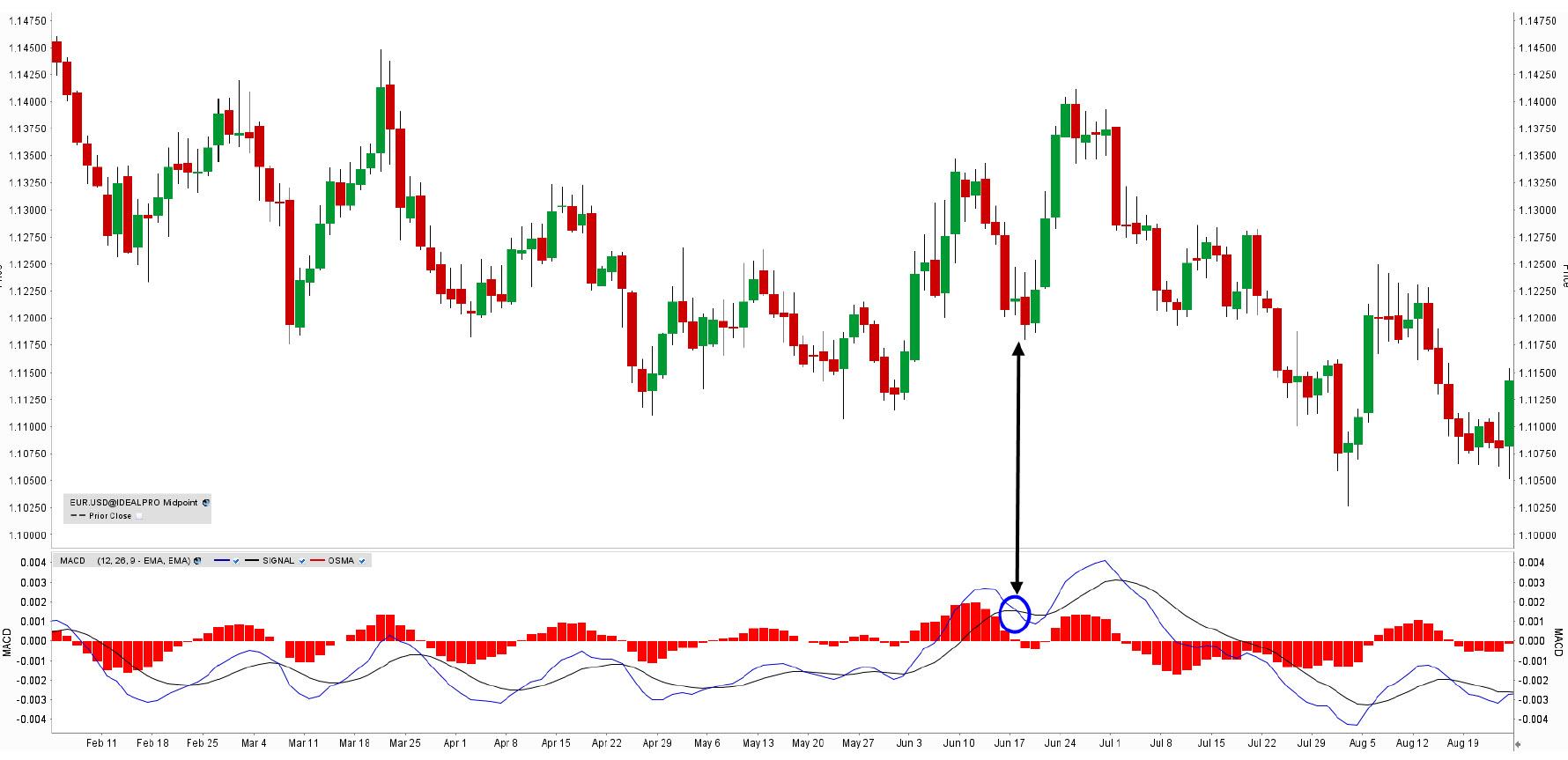 Price action technische analyse forex