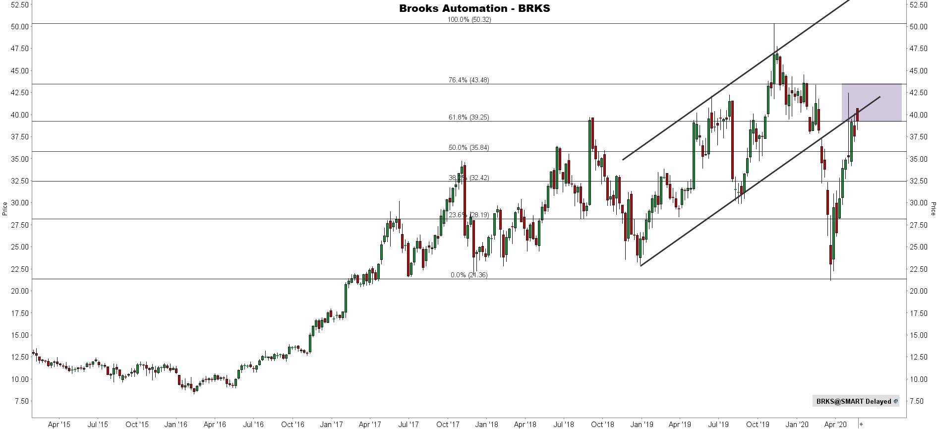 Robotica aandeel Brooks automation technische analyse