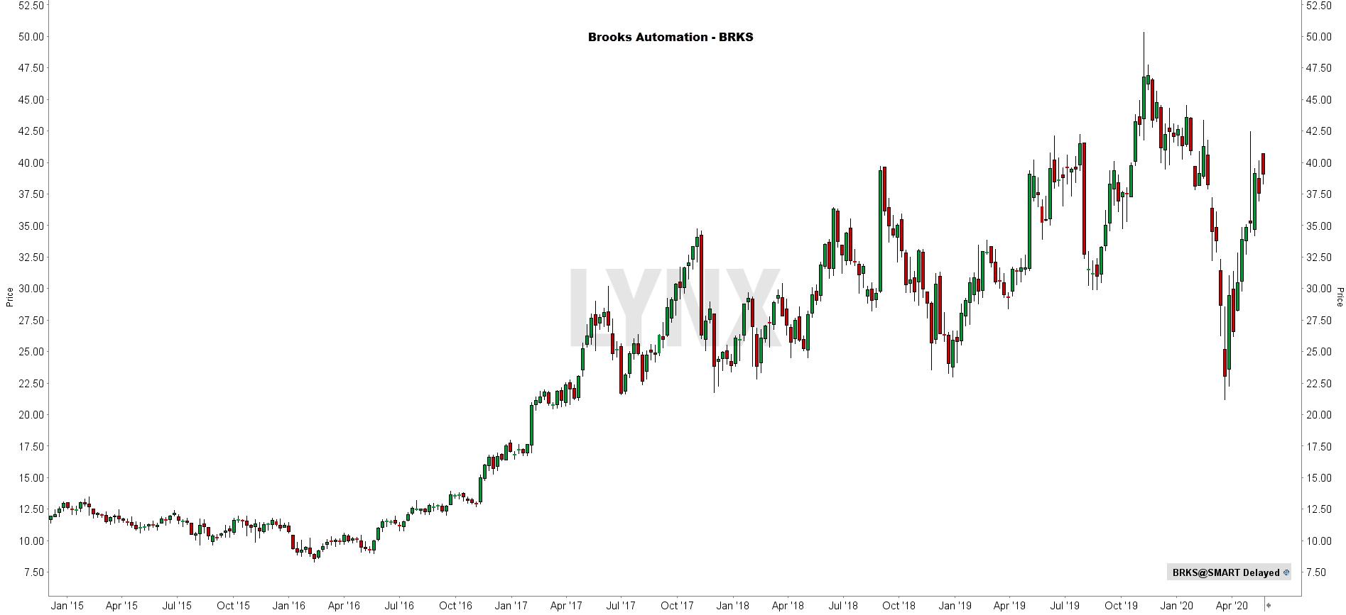 Robotica aandeel Brooks automation