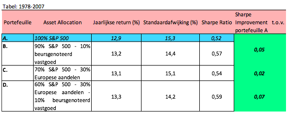 Tabel Risk Return