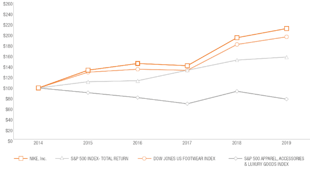 Aandeel Nike versus indices