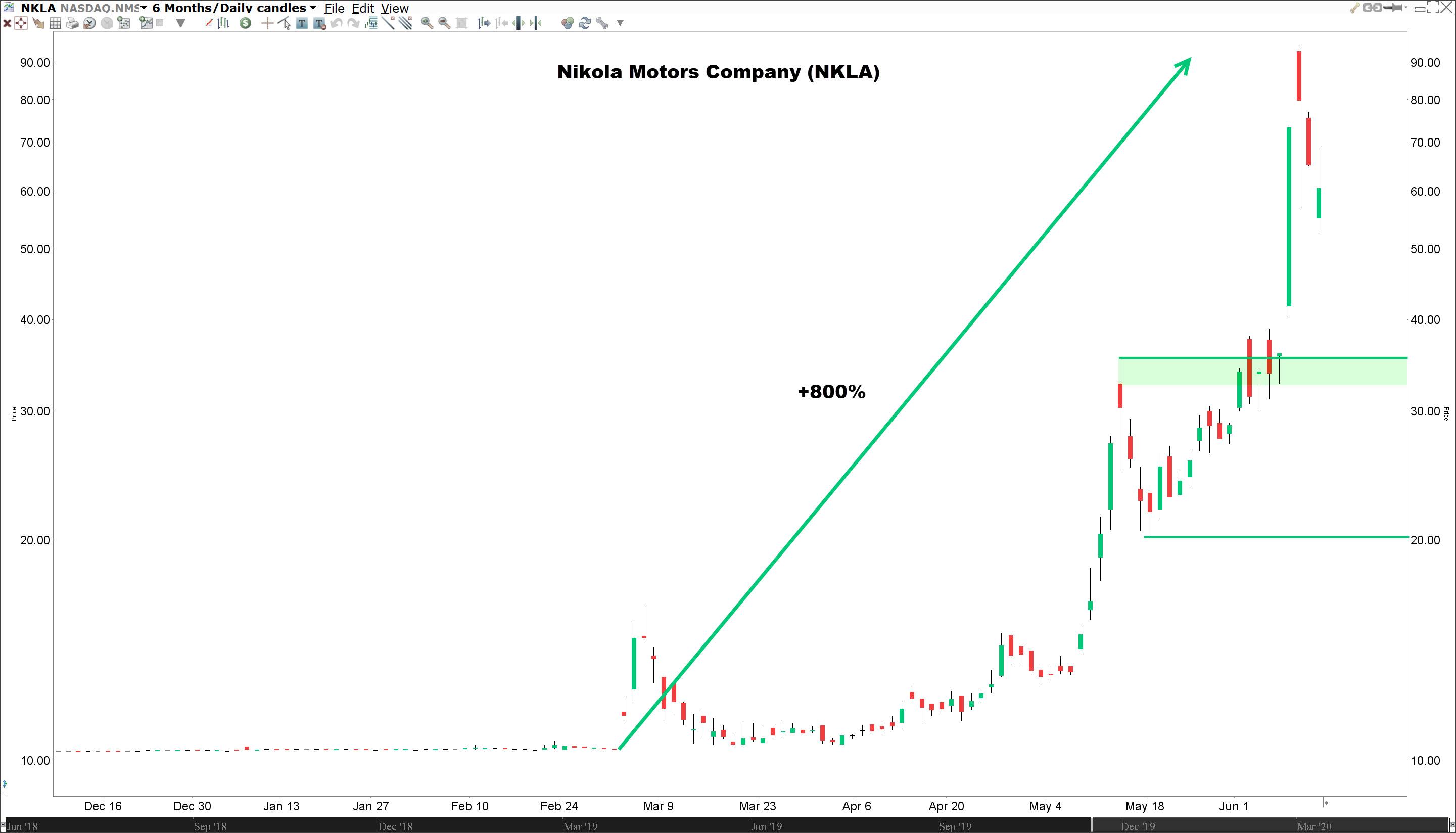 Aandeel Nikola (NKLA) koers