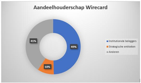 Aandeelhouderschap aandeel Wirecard