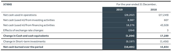 Financiele Resultaten Celyad - aandeel Celyad