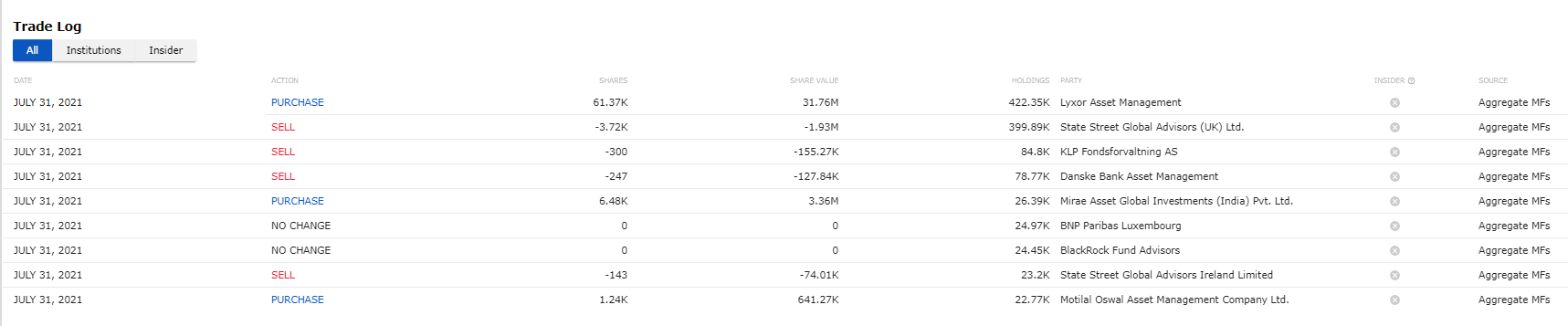 Insider trading log