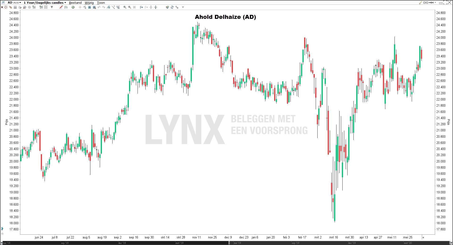 Beste aandelen 2020: Ahold Delhaize