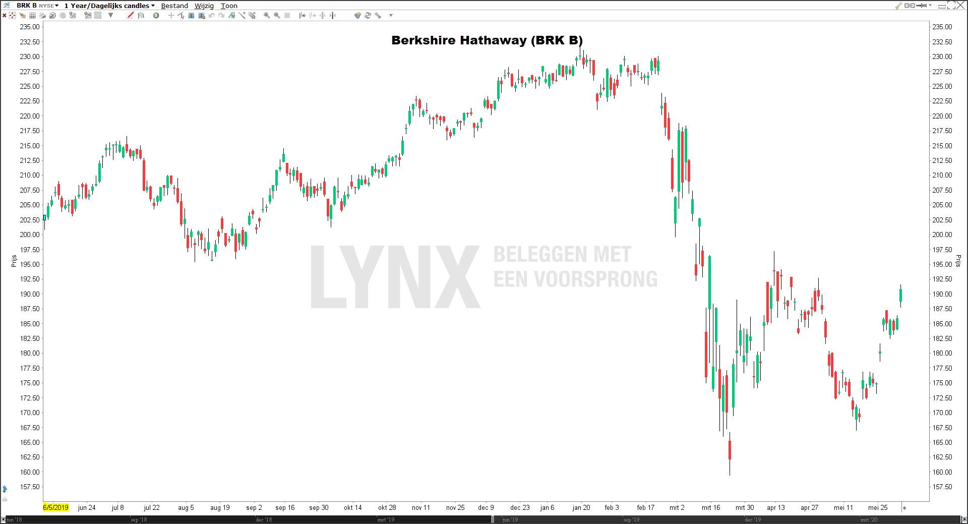 Beste aandelen 2020: Berkshire Hathaway