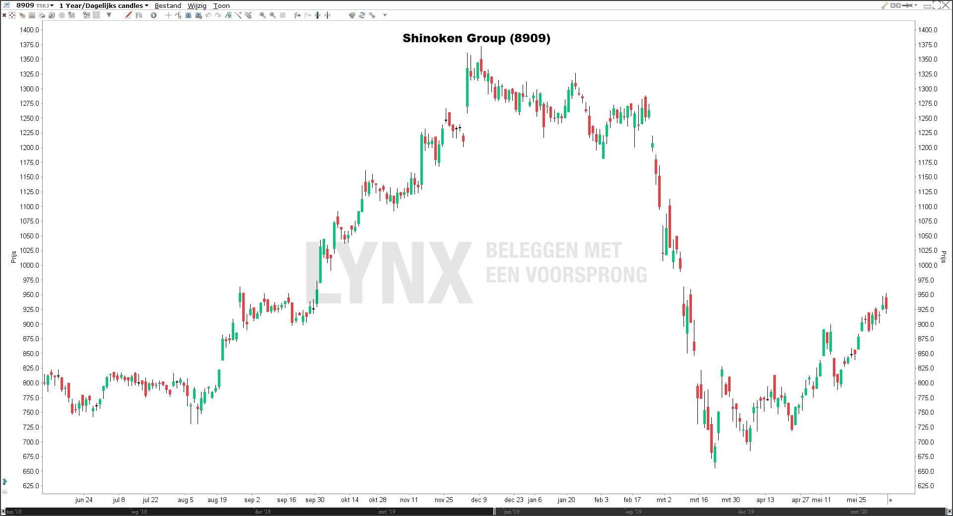 Beste aandelen 2020: Shinoken Group