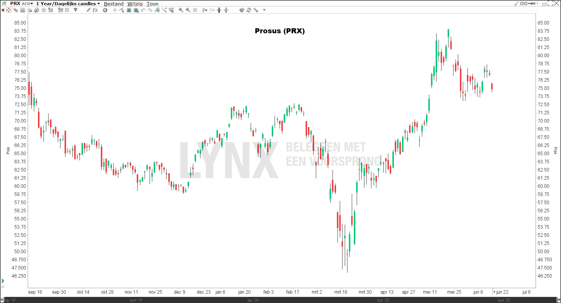 Aandeel Prosus - beste aandelen 2020 door Wubbe Bos