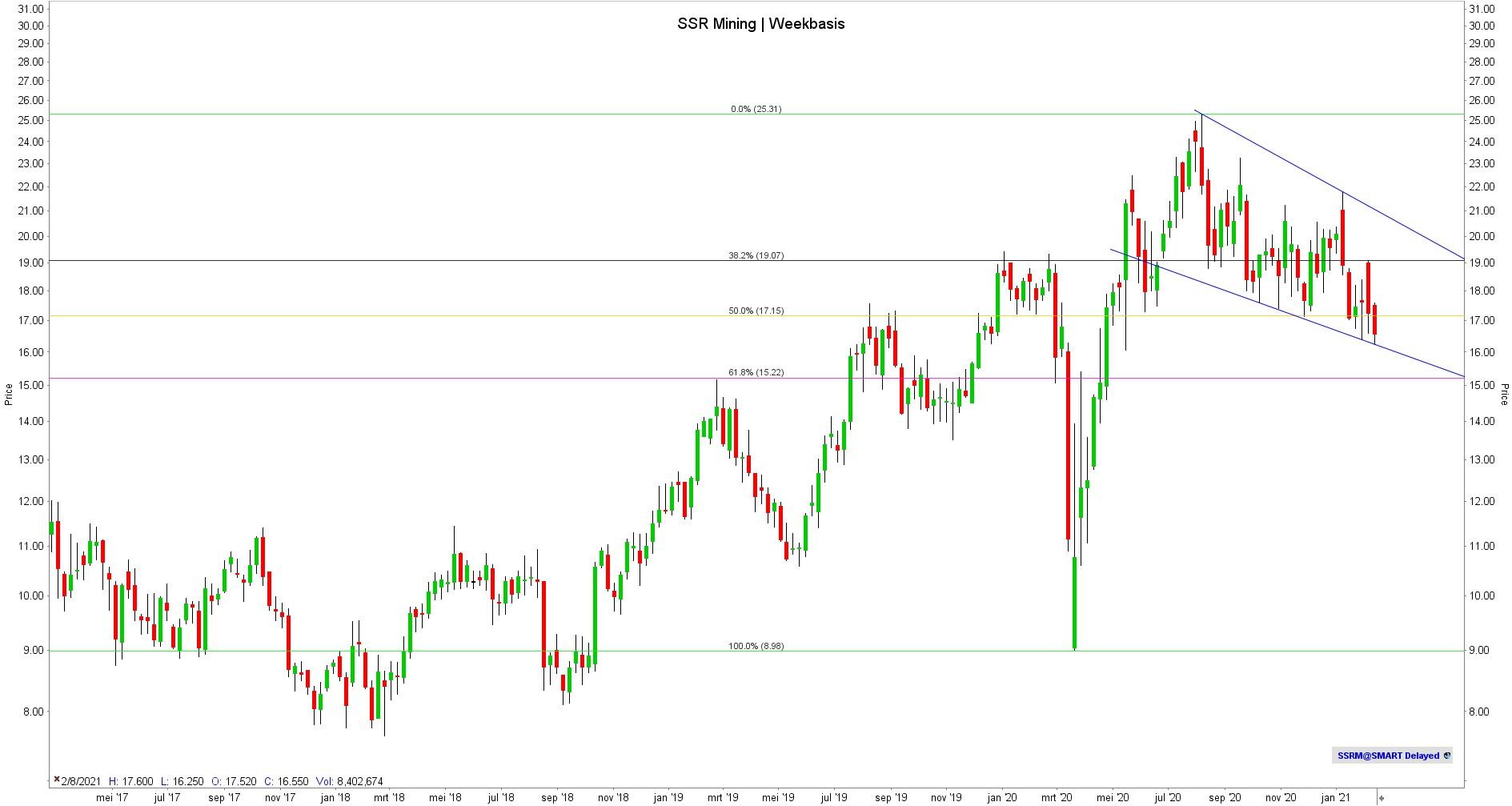Aandeel SSR mining koers