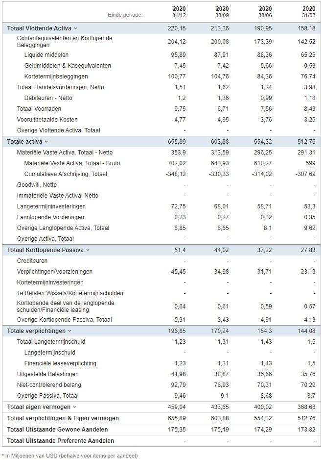 Silver Corp Metals balans