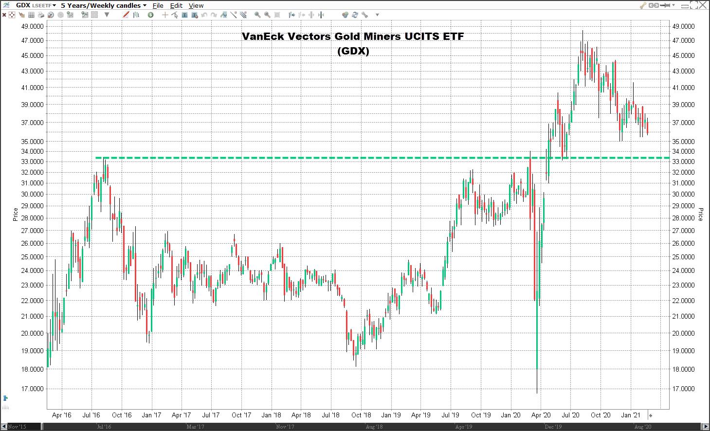 goudmijn aandelen etf
