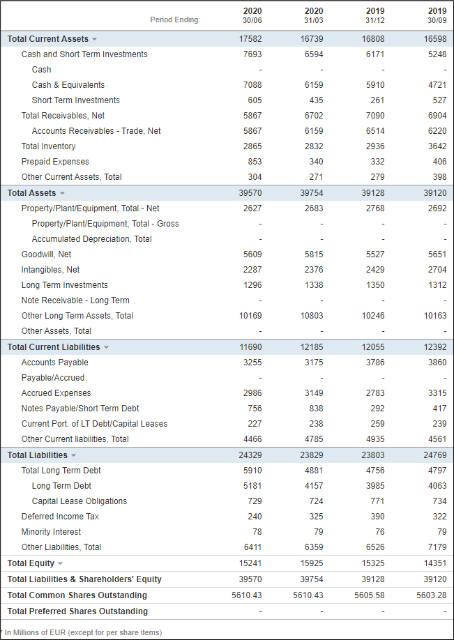 Financiële resultaten Nokia - Balans