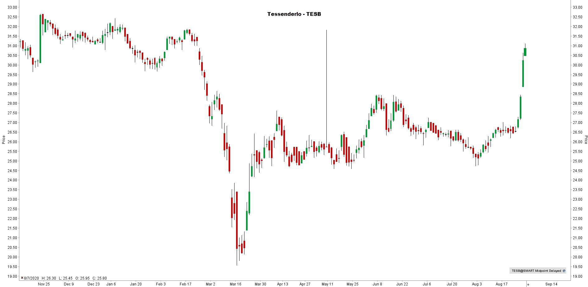 aandeel Tessenderlo koers - Grafiek aandeel Tessenderlo - aandelen Tessenderlo