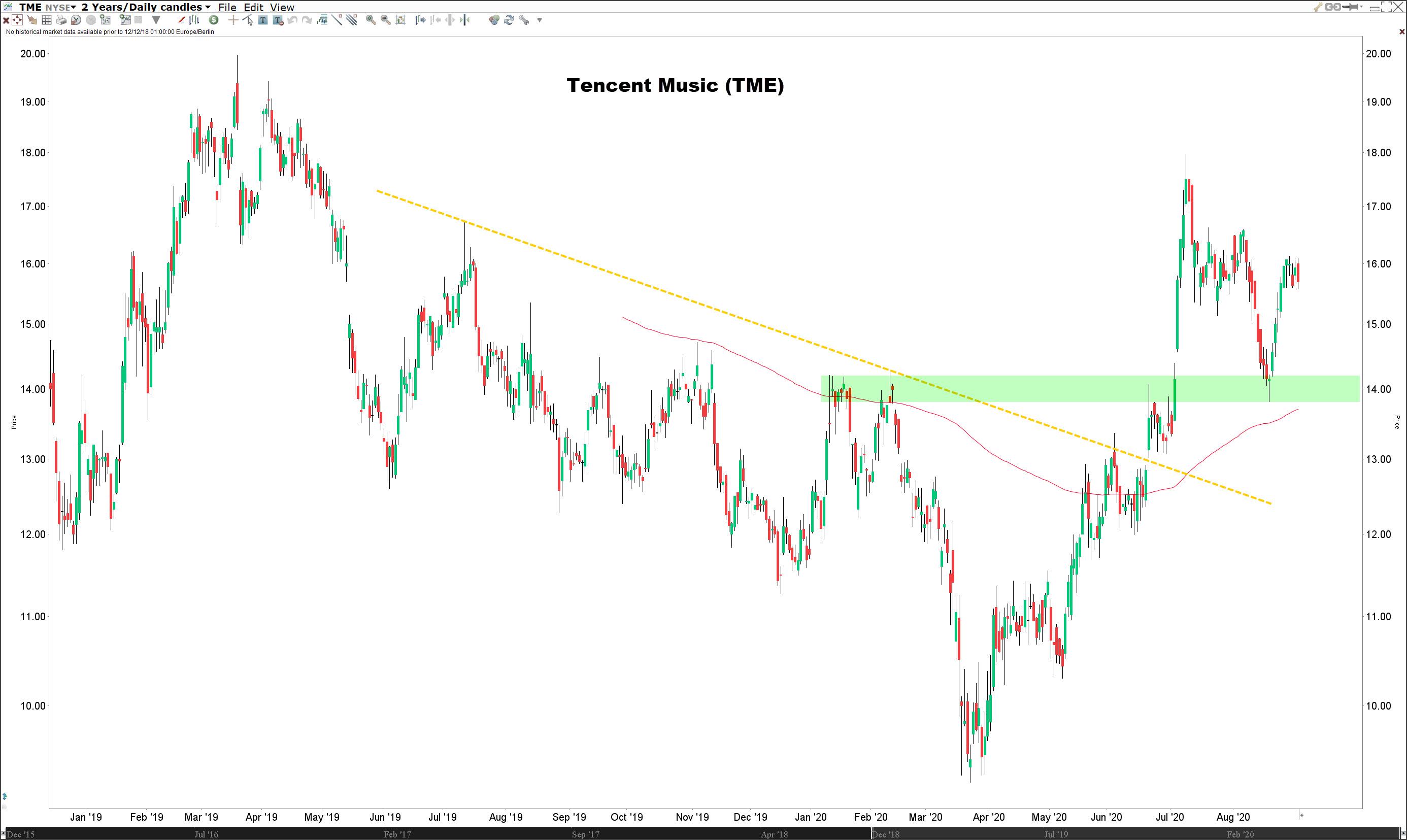 aandeel tencent music - Koers aandeel Tencent Music