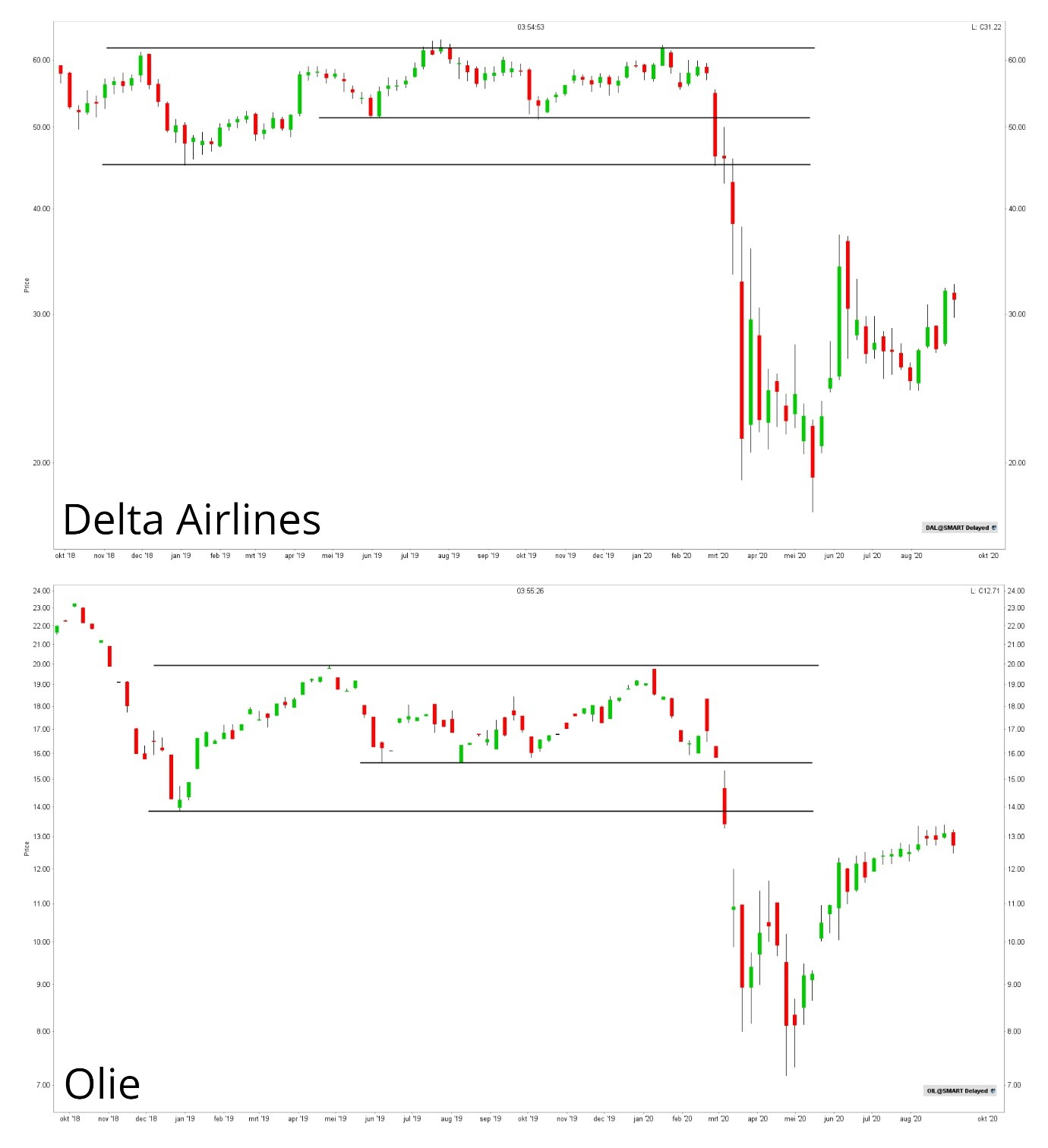Delta Airlines & Olie correlatie koers