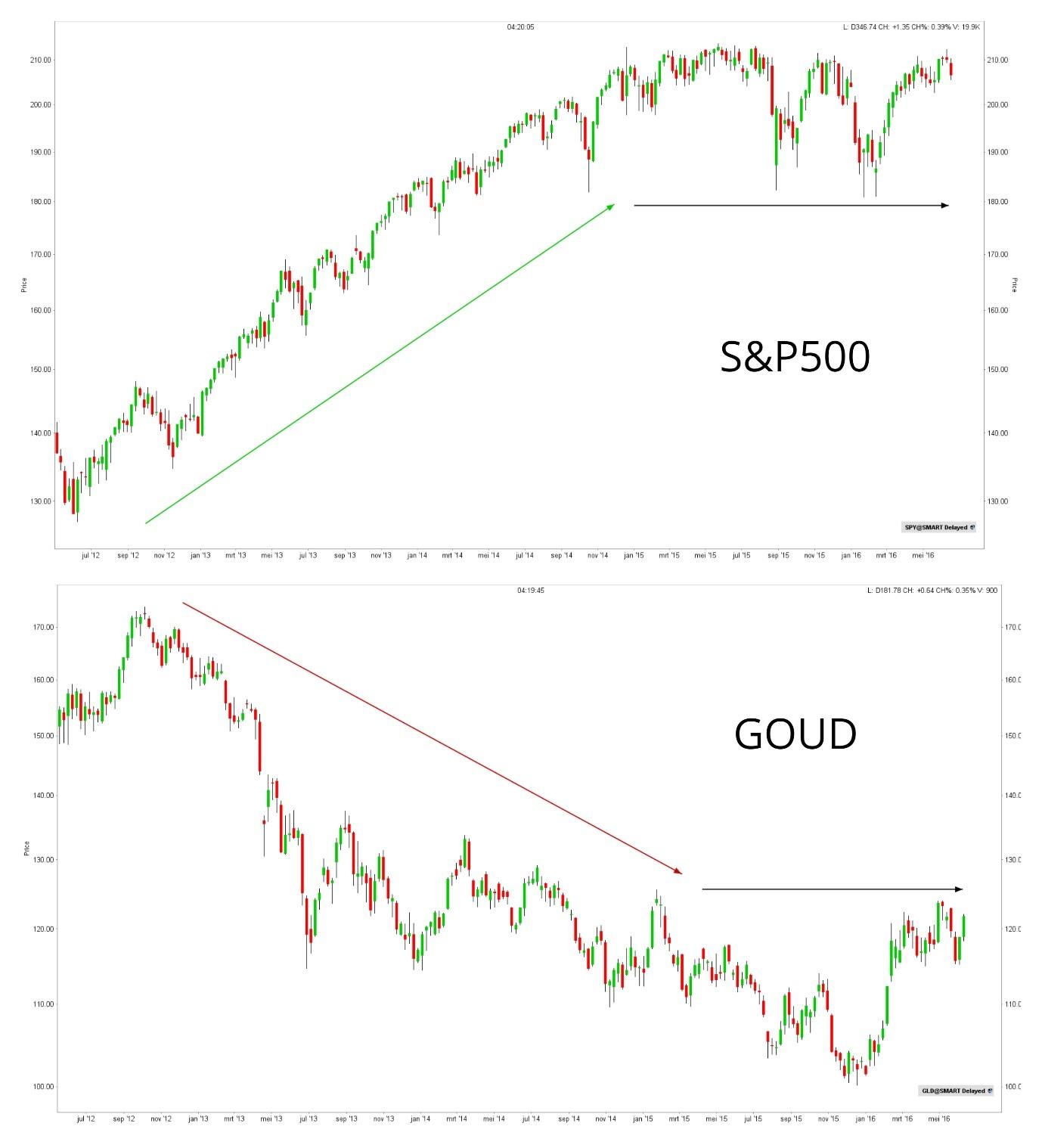 S&P 500 en Goud correlatie koers