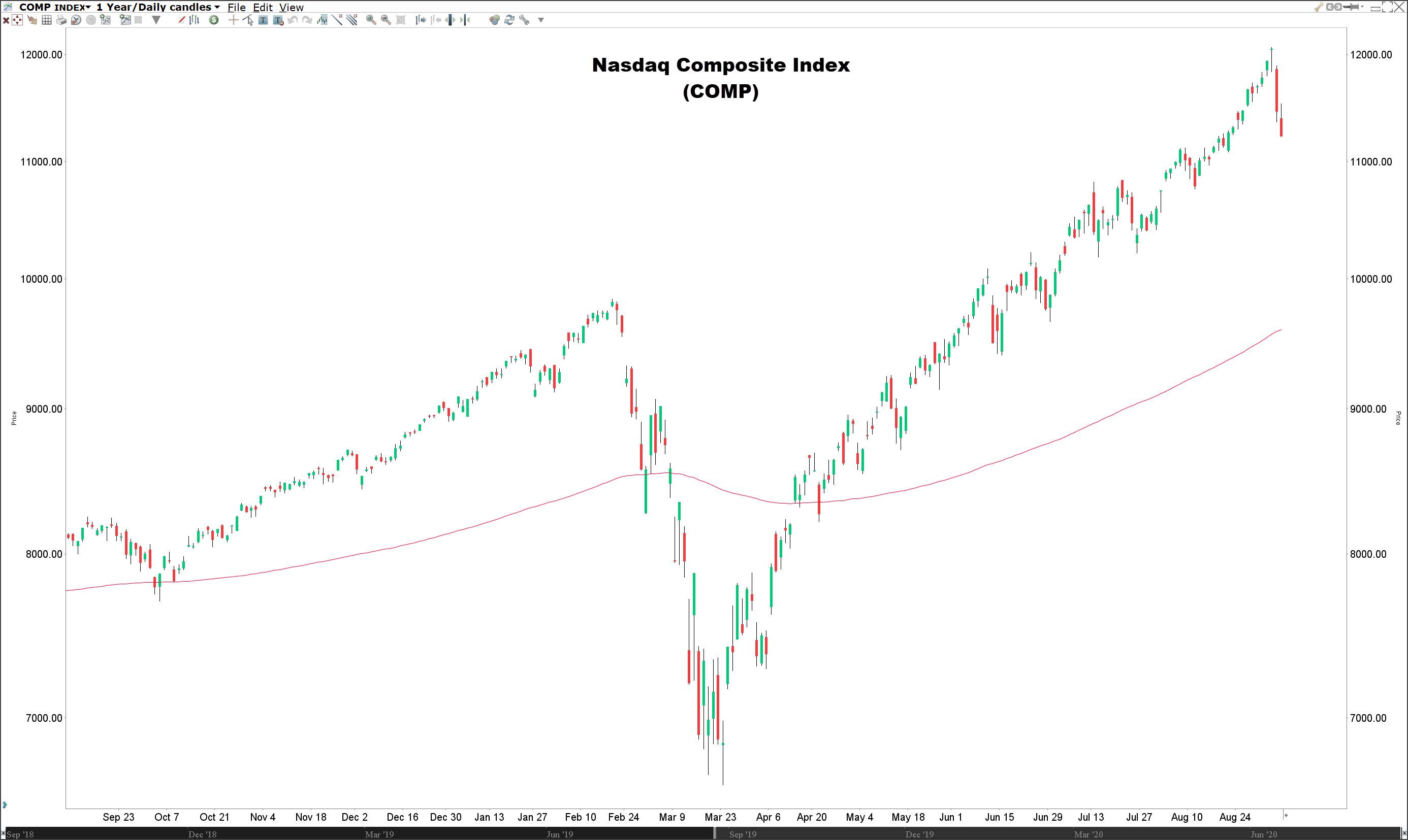 Waarin beleggen | Koers Nasdaq index